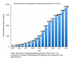 Grafik Erdwärmeanlagen in Sachsen von Erdwärme-Zeitung.de