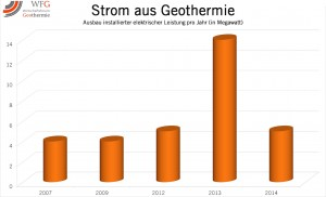 Strom aus Geothermie