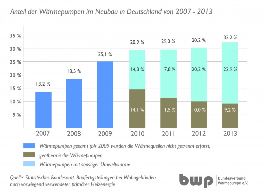 Grafik Neubauzahlen Wärmepumpe von 2007-2013