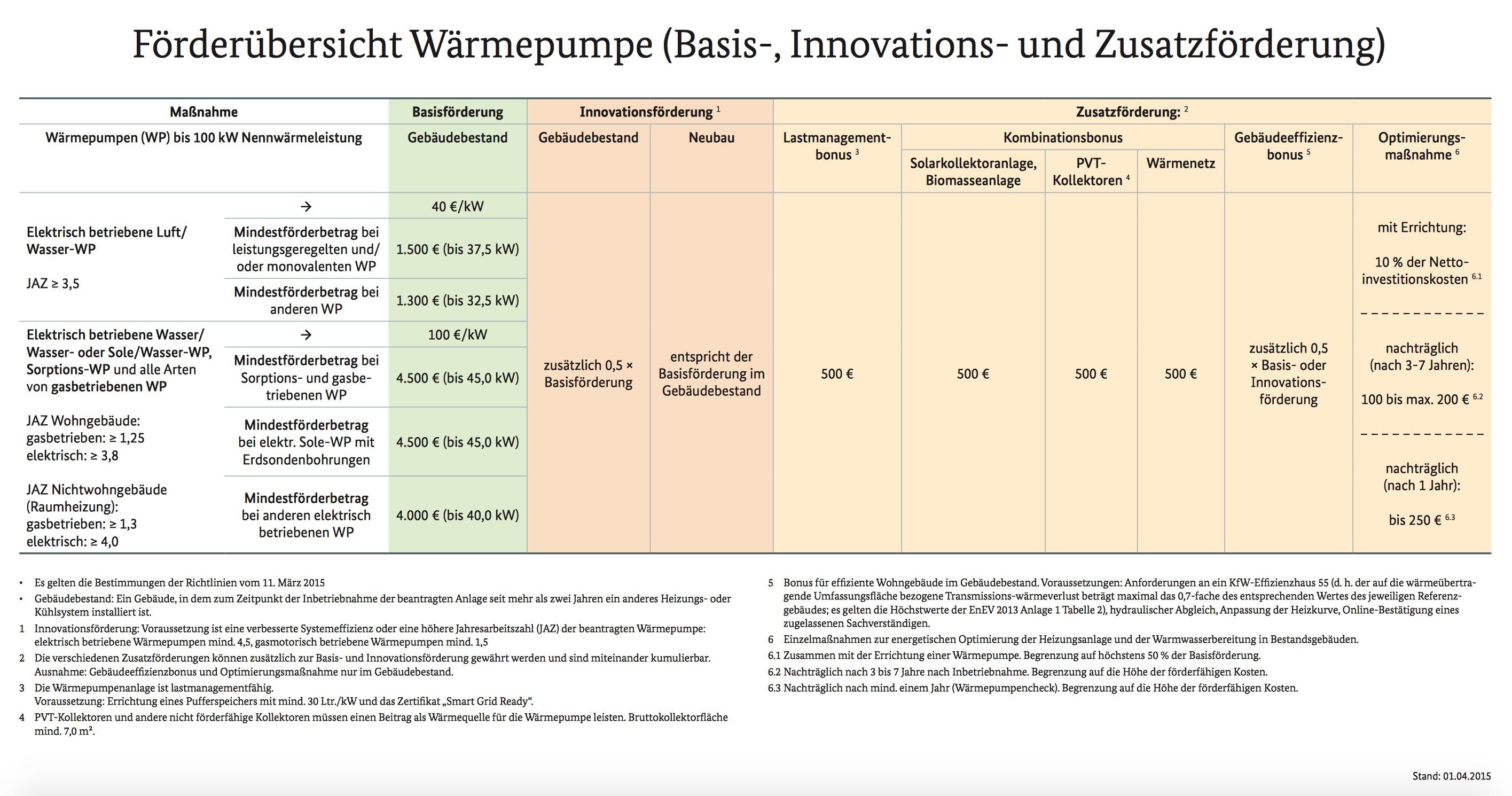 Förderübersicht - Wärmepumpenanlagen zum Stand 01.04.2015 Quelle BAFA