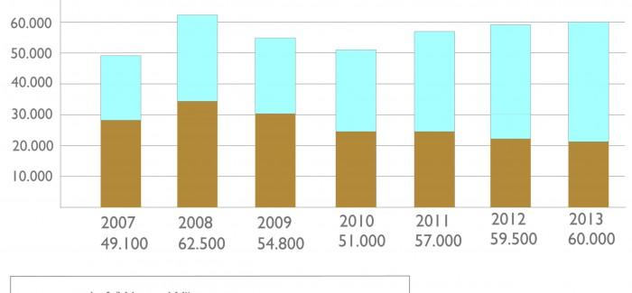 Wärmepumpen Absatzzahlen 2013